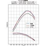 EXHAUST MANIFOLD KIT EXPREME EJ SINGLE SCROLL WRX STI EQUAL LENGTH w TITAN BANDAGE TB6010 SB02B 3